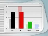 Wahlergebnis2005
